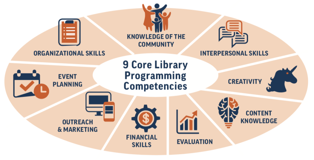 9 Core Library Programming Competencies