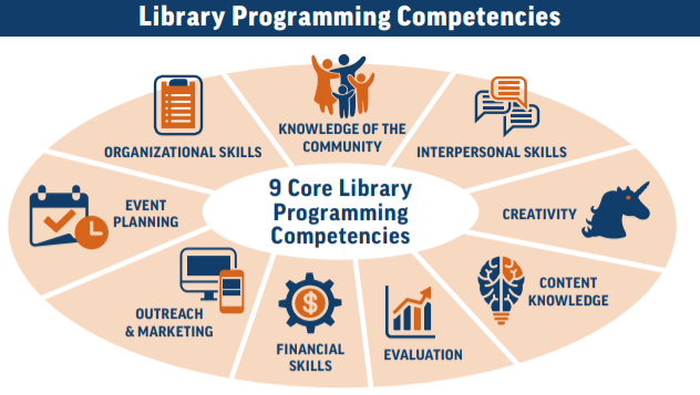 Image of the 9 Core Library Programming Competencies Chart. Going clockwise text reads: Knowledge of the community, interpersonal skills, creativity, content knowledge, evaluation, financial skills, outreach & marketing, event planning, organizational skills.