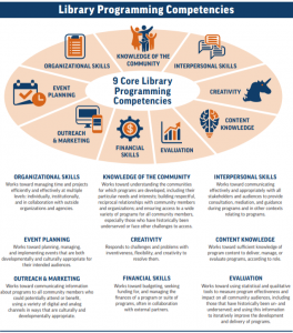 Wheel graphic showing the 9 core library programming competencies